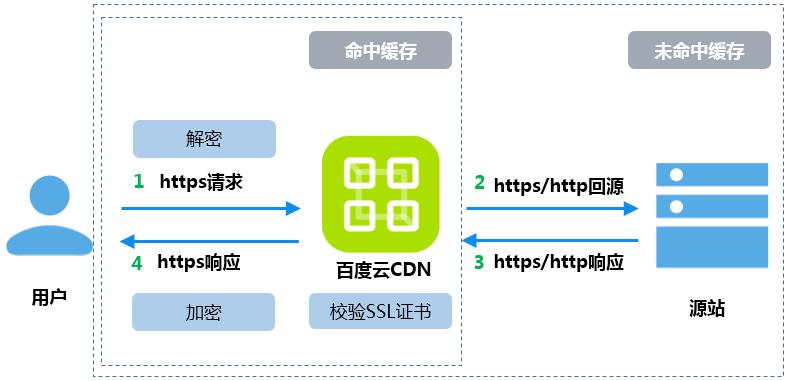 百度云部署SSL证书到CDN,一